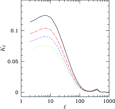 for scenarios in which most of the dark matter comes from curvaton decay. The power asymmetry is given by