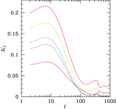 for scenarios in which the curvaton's contribution to the dark matter density is negligible and