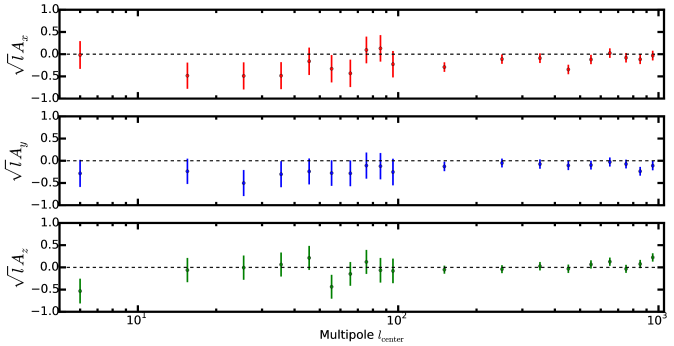 Measured Cartesian components of the dipole vector from the SMICA Planck map as a function of the central bin multipole