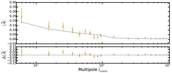 Measured amplitude of the dipole vector from the SMICA Planck map. The black dashed line shows the model for the statistical isotropic case