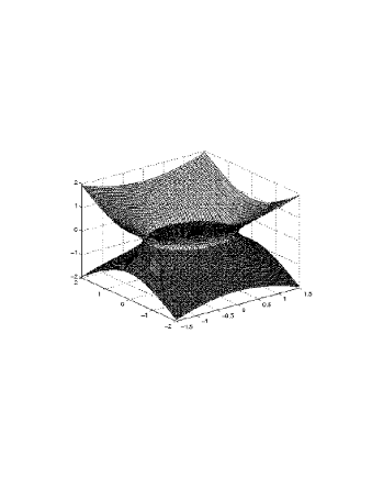 The graphs represent two hypersurfaces corresponding to CFJ modified electrodynamics