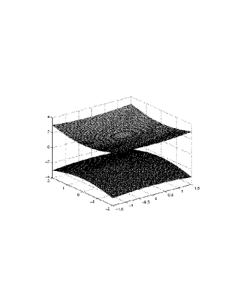 The graphs represent two double light hypersurfaces of the spacelike axion modified electrodynamics.