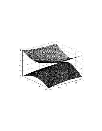 The graphs represent two light hypersurfaces of the lightlike axion modified electrodynamics