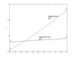 -curves: Matlab plot with