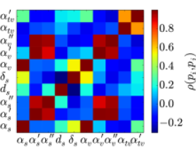 (Color online) Left: color-coded plot of the 36 independent correlation coefficients between the 9 model parameters that contribute to the calculation for infinite nuclear matter. Right: color-coded plot of the 45 independent correlation coefficients between the 10 model parameters that contribute when semi-infinite nuclear matter is included in the calculation.