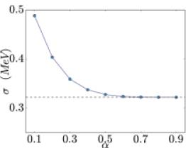 (Color online) Left: calculated uncertainty of the binding energy of asymmetric nuclear matter at the saturation density