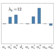 (Color online) Eigenvalues and eigenvectors of the