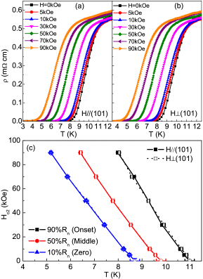 Temperature dependence of the resistivity