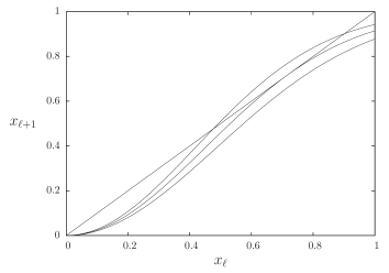 A representation of the bifurcation for the equation