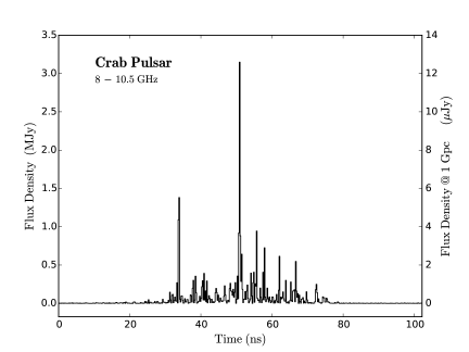 Portion of a single pulse from the Crab pulsar showing sub-ns structure (data courtesy of