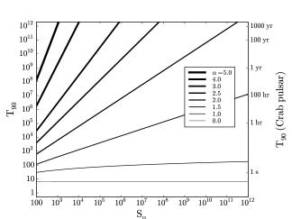 Left: PDF of maximum
