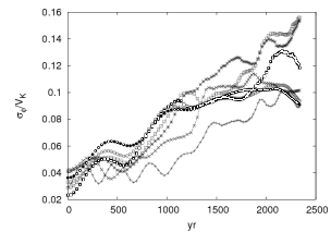Velocity dispersions for SIM2kmv2. The dispersions are measured using averages from annuli that are two Hill radii for a 10 M