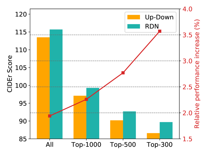 Performance comparison between our RDN model and Up-Down