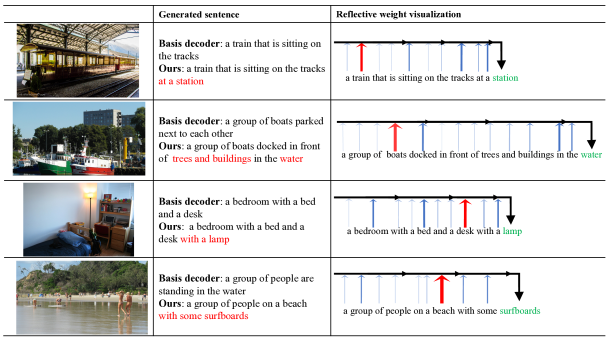 Examples of captions generated by our RDN compared to the basis decoder (using traditional LSTM) and their reflective attention weight distribution over the past generated hidden states when predicting the key words highlighted in green. The thicker line indicates a relatively larger weight and the red line means the largest contribution. More examples are provided in the supplementary material.