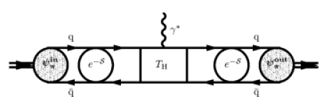 Illustration of the factorized pion form factor, exhibiting the different regimes of dynamics. The wiggly line denotes the off-shell photon. Gluon exchanges are not explicitly displayed. The region of hard-gluon re-scattering (LO and NLO) is contained in the short-distance part, termed