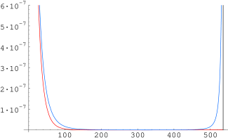 Plot of the near-core solution