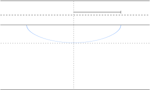 Example of a string profile