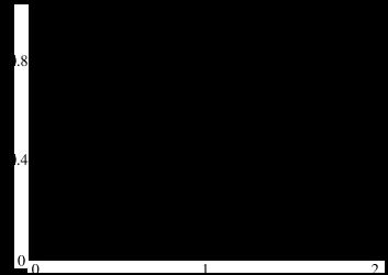 The diagonal