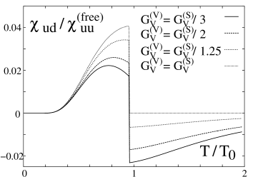 The off-diagonal