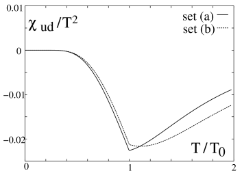 The susceptibilities for isospin symmetric system in the chiral limit normalized to