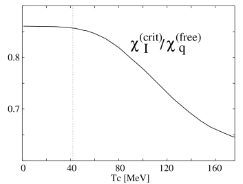 The quark number (left) and isovector (right) susceptibilities