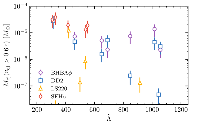 Fast moving component of the ejecta plotted against the binary tidal deformability
