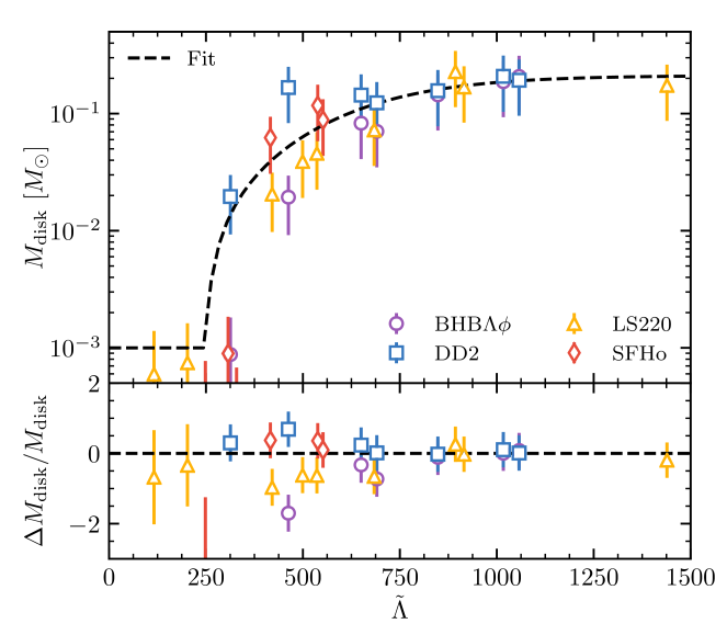 Remnant disk masses as a function of the tidal parameter