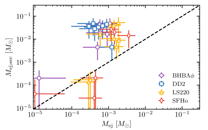 Dynamical ejecta