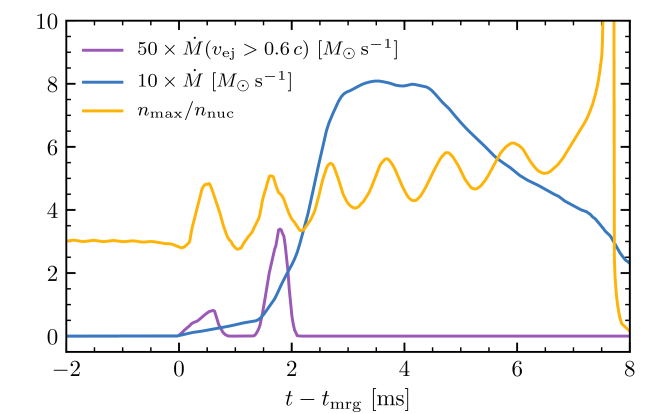 Maximum rest-mass density and outflow rate for the