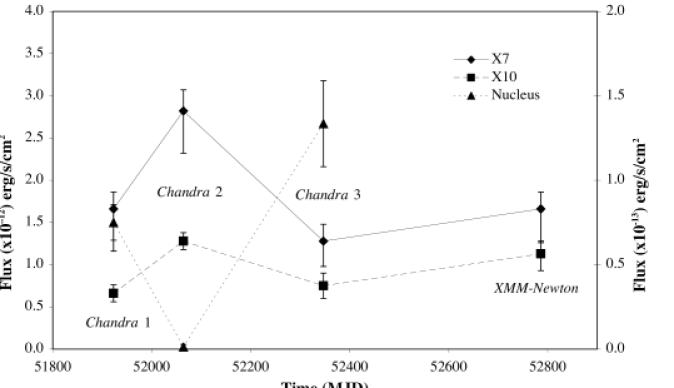 The long-term light curves of X7, X10 (left axis) and the nucleus (right axis). The ULX fluxes are determined using the
