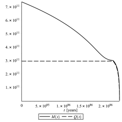 The evolution of mass and charge of an asymptotically flat Reissner-Nordström black hole with a very low value of the initial charge-to-mass ratio. The initial mass and charge are set to be