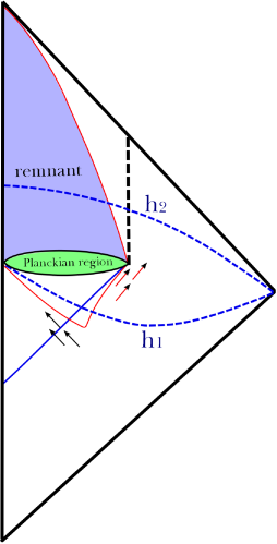 """(Color online) Penrose diagram for the black hole remnant, assuming that the lifetime of the remnant is infinite. The solid curve outside the boundary of the """"Planckian region"""" [where quantum gravity becomes important] denotes the apparent horizon. Outgoing arrows represent the Hawking radiation, while ingoing arrows denote the in-falling matter. Here"""