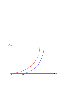 (Color online) A schematic sketch of the temperature of a Schwarzschild black hole as a function of its mass. In the conventional picture [bottom curve], the temperature is unbounded above and becomes arbitrarily hot as the black hole gets arbitrarily small [Keeping in mind, however, our discussion on page 5 about the difference between the microcanonical and canonical treatments of the thermodynamics.]. Generalized uncertainty principle suggests that the evaporation stops when the black hole reaches the Planck mass,