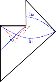 (Color online) The usual causal structure of an evaporating Schwarzschild black hole. The solid curve denotes the apparent horizon. Outgoing arrows denote the Hawking radiation, while ingoing arrows denote the in-falling matter. Here,