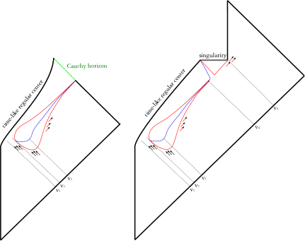 (Color online) Another example of a regular black hole: the Frolov-Markov-Mukhanov model. The critical mass is collapsed between