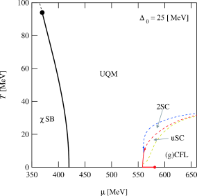 The phase diagram for the extremely weak coupling (