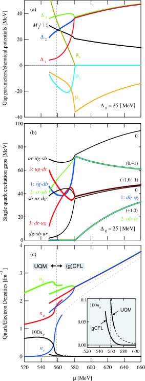 The (g)CFL solution of the gap equation under the neutrality constraints. The (g)CFL is energetically taken over by the UQM phase on the left side of