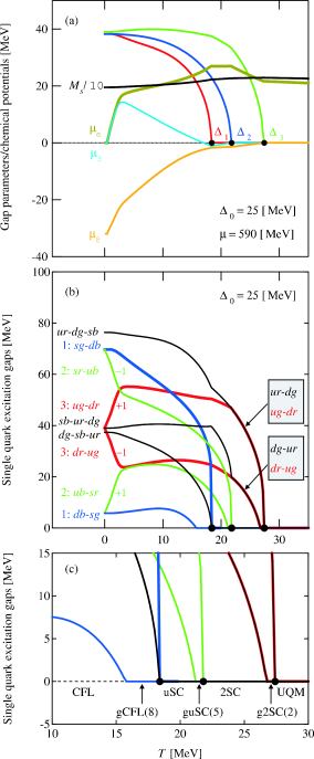 The gap and mass parameters, and the chemical potentials as a function of