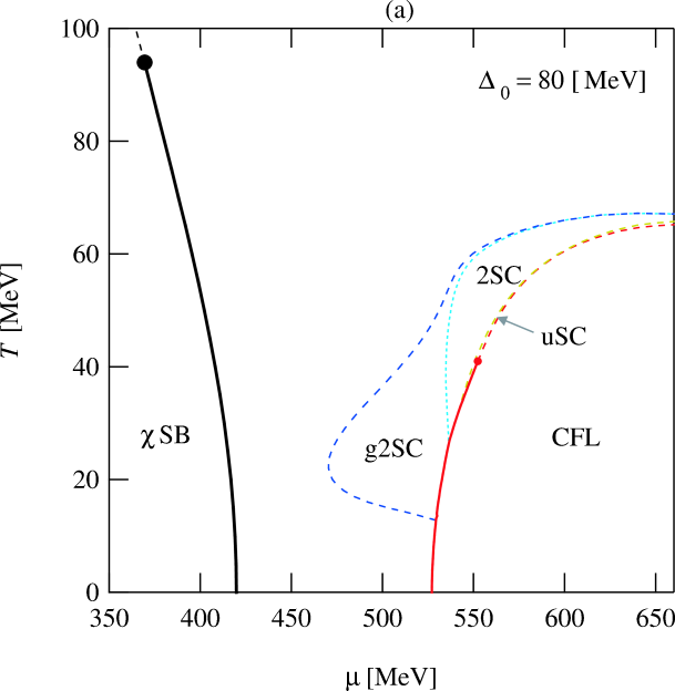 The phase diagram for the weak coupling