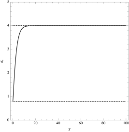 Plot of the spectral dimension as a function of the fictitious time