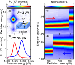 Optical bistability of an individual CNT. (a) A PL excitation map of a 2.38-