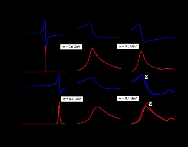 In-medium properties of