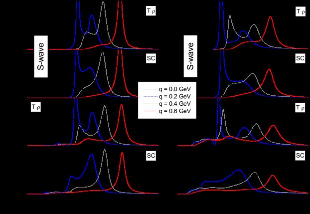 Antikaon spectral function as a function of antikaon energy