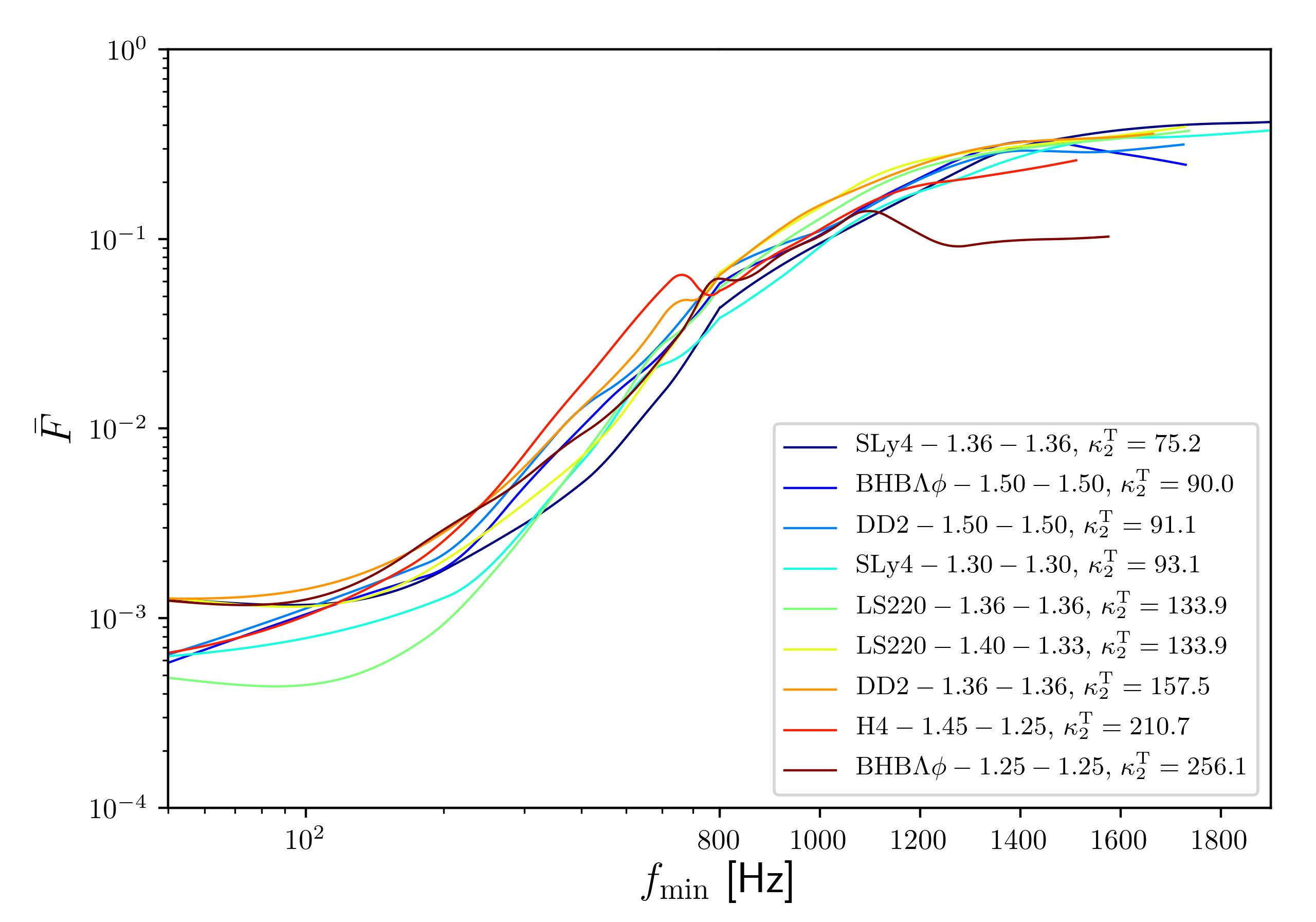 Mismatches between hybrid waveforms (