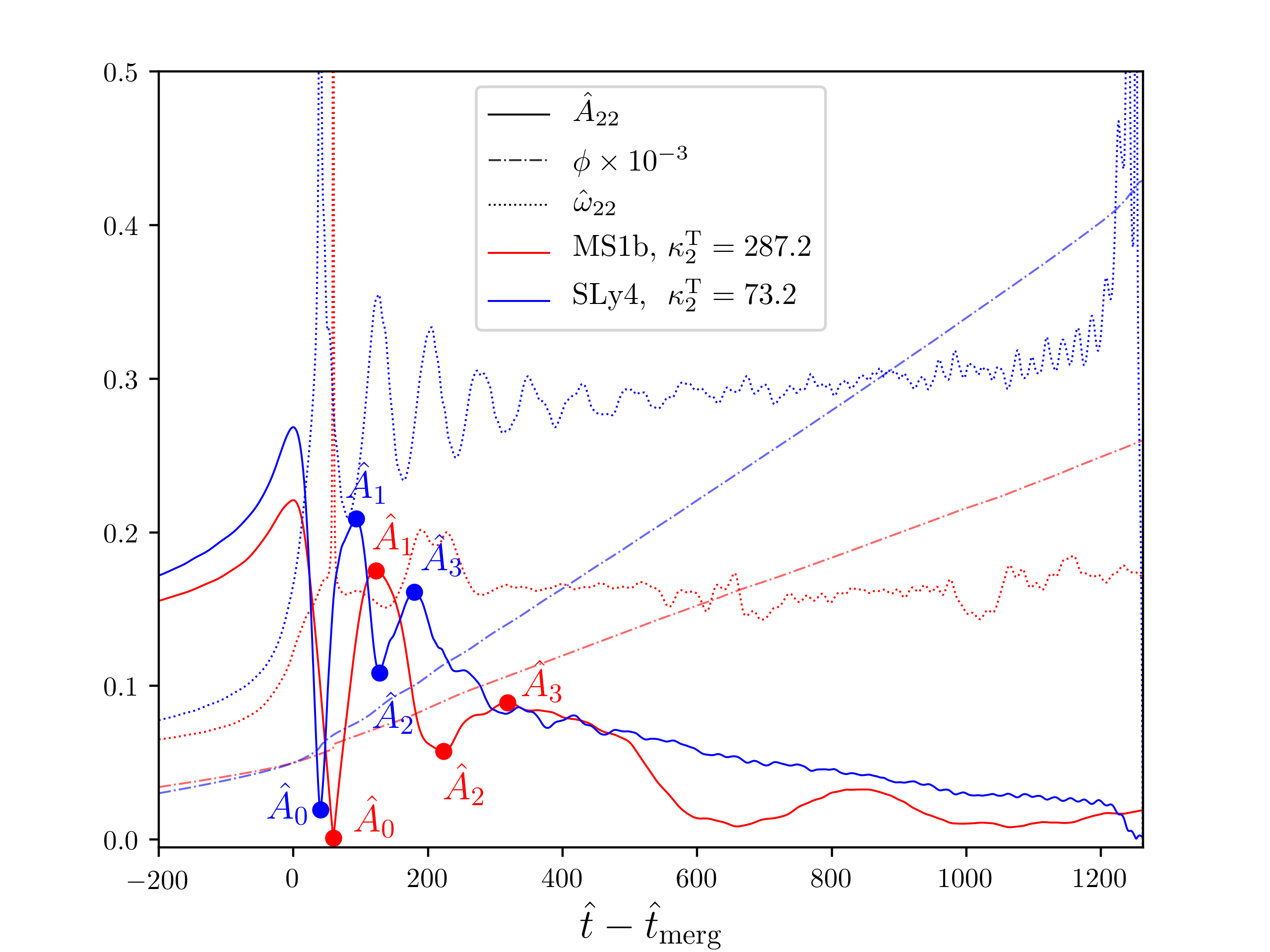 Merger and postmerger waveform from two very different BNS with mass