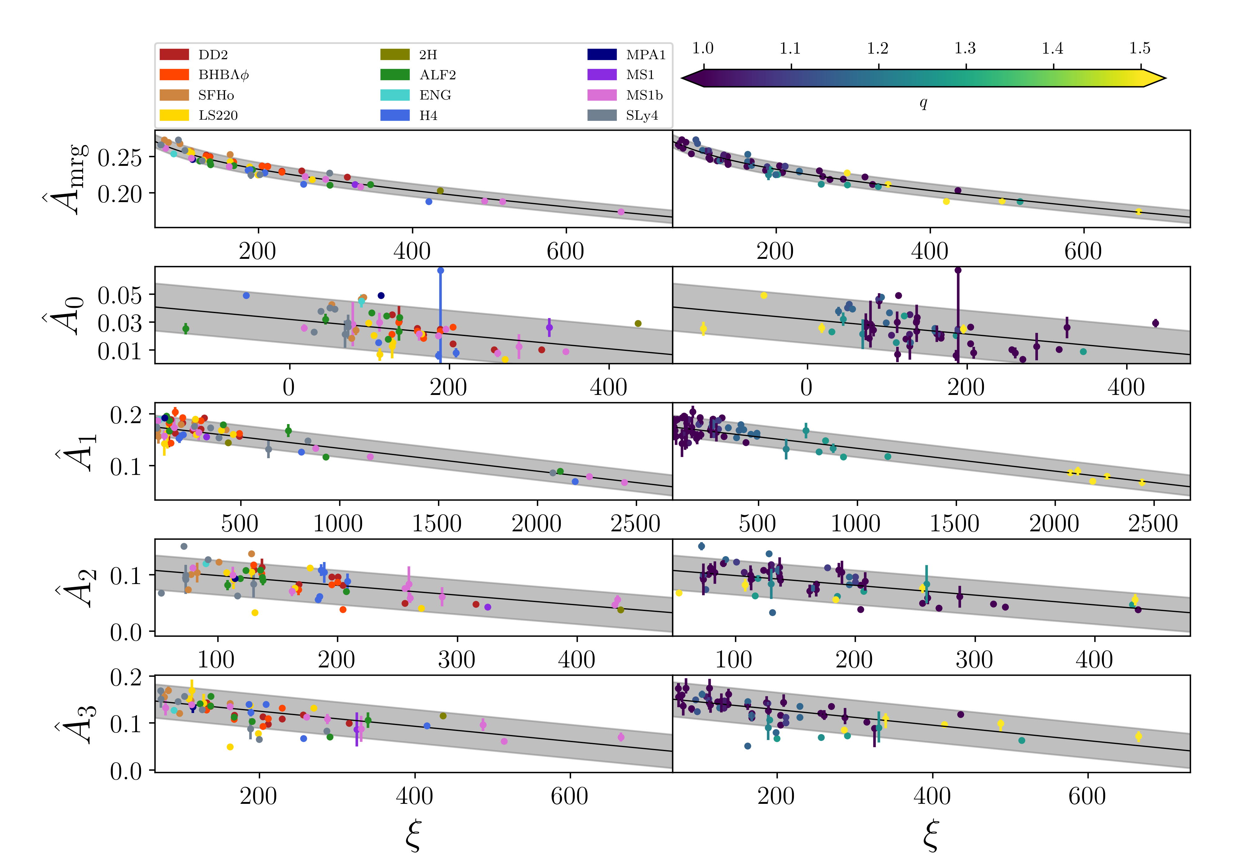 Characteristic amplitudes and times information from NR simulations. Markers represent the quantities extracted from the NR data; the black lines are the fits with their 90% credible regions. All upper panels show the same data; the colors on the left panels correspond to the EOS variation, on the right panel the mass ratio. Note that we impose a lower bound for
