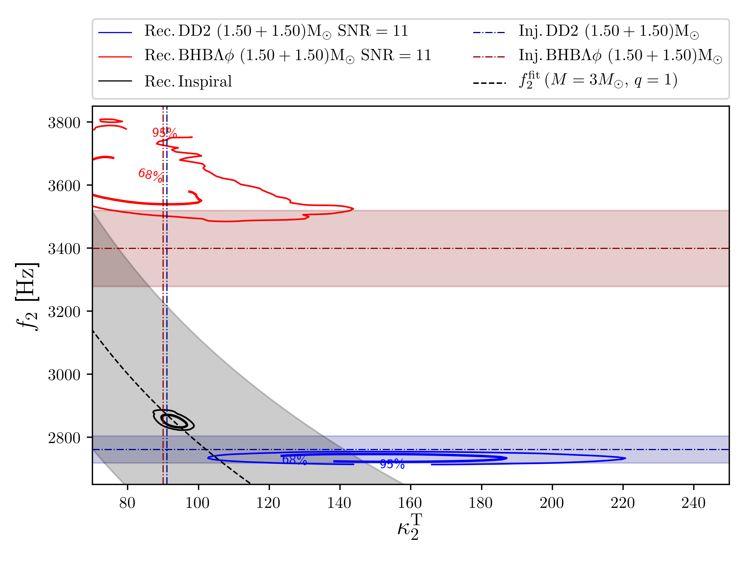 Inference of EOS properties at extreme densities. Left panel: marginalized posterior distributions of