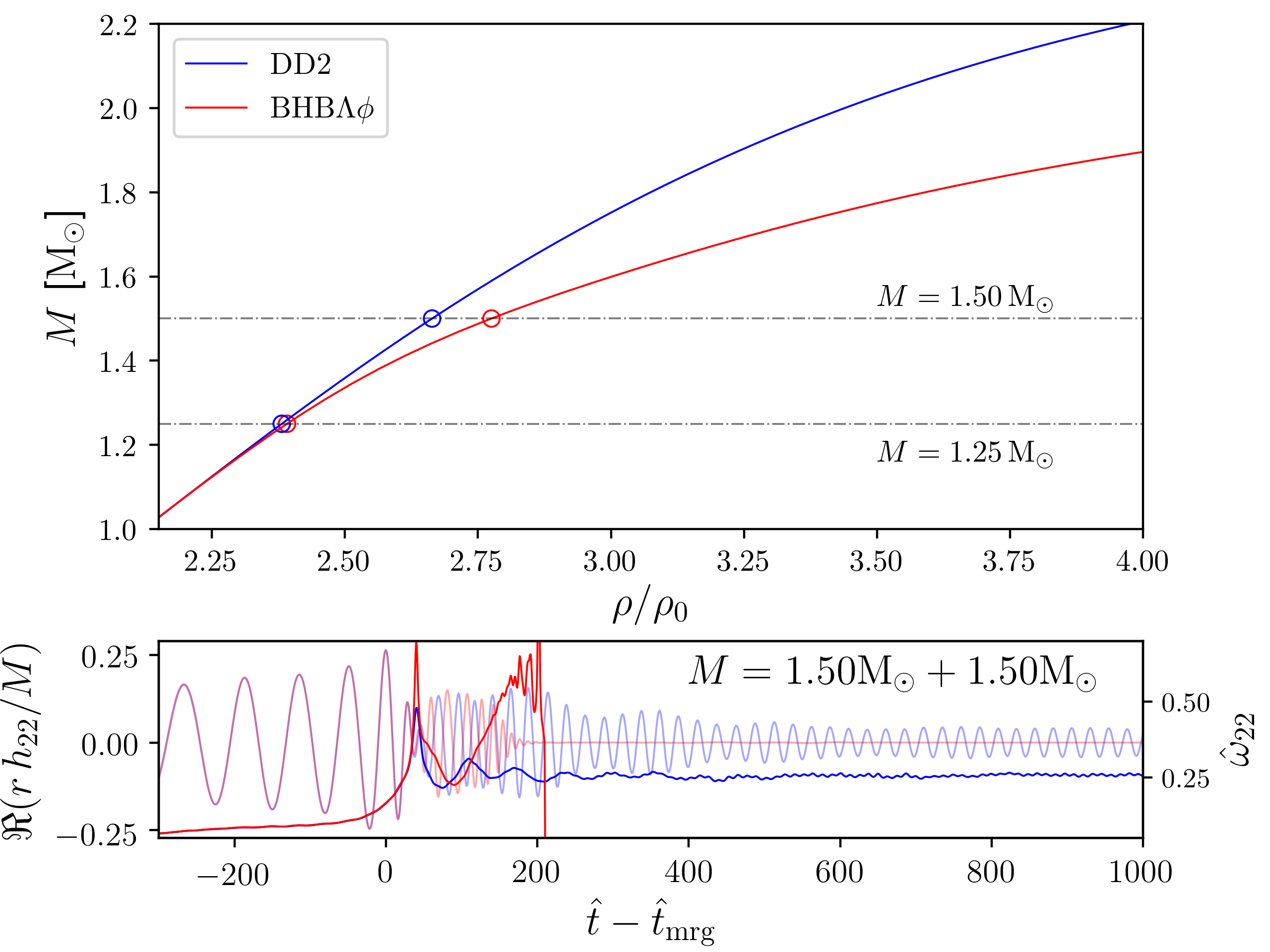 Binary neutron stars described by the BHB