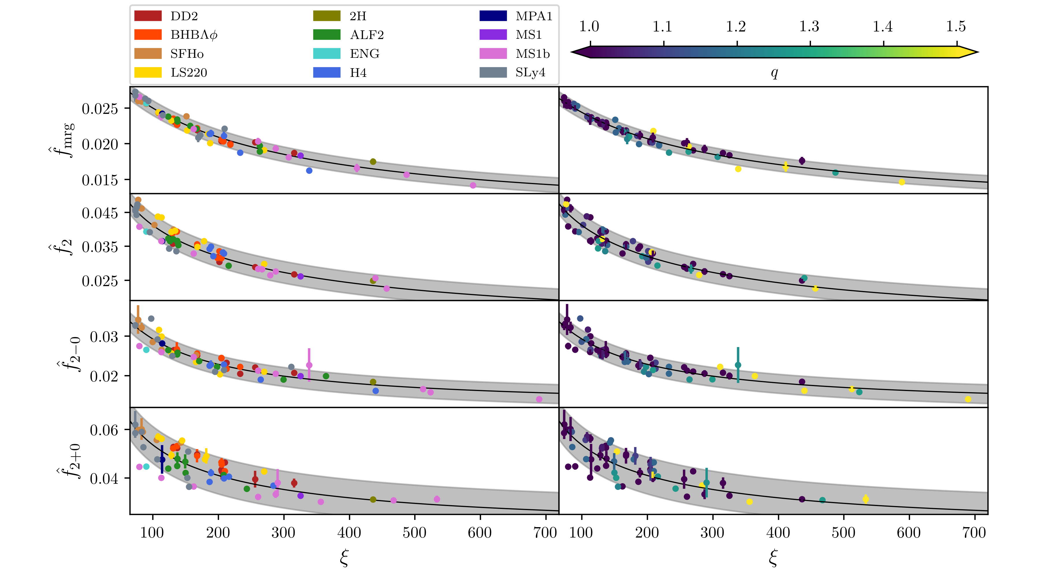 Characteristic frequencies information from NR simulations. Markers represent the frequencies extracted from the NR data and the uncertainties are estimated using simulations at different resolutions; the black lines are the fits and the grey bands are the 90% credible regions. Left and right panels show the same data: the colors on the left panel correspond to the EOS variation, on the right panel to the mass ratio.