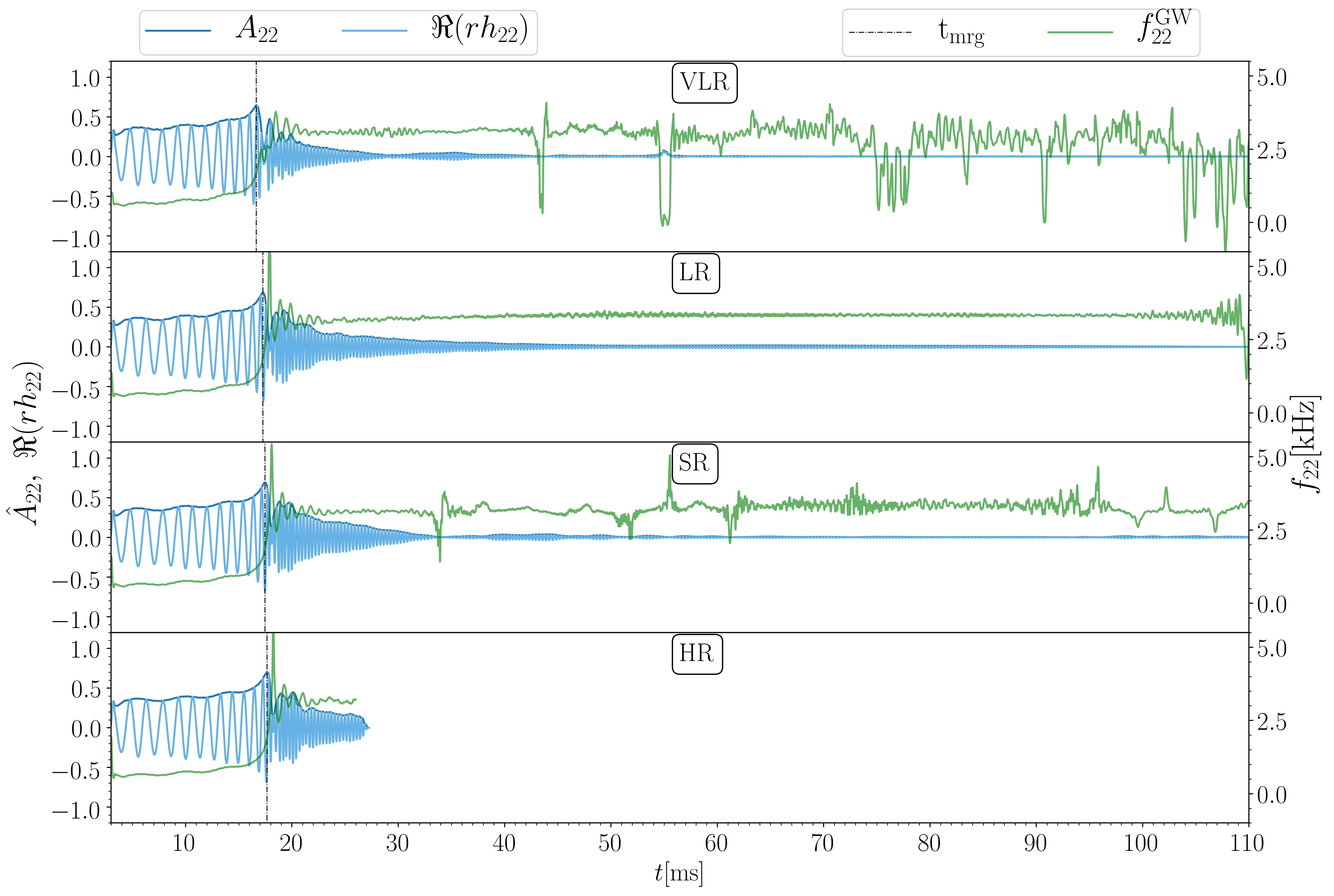 Dependence of NR waveform on the grid resolution for the simulation SLy4